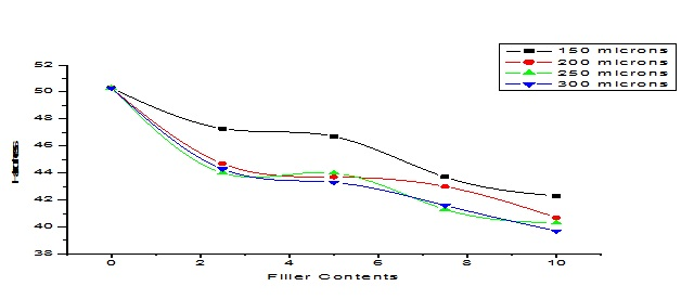 Mechanical Properties and Modeling of Fibreglass-reinforeced Epoxy